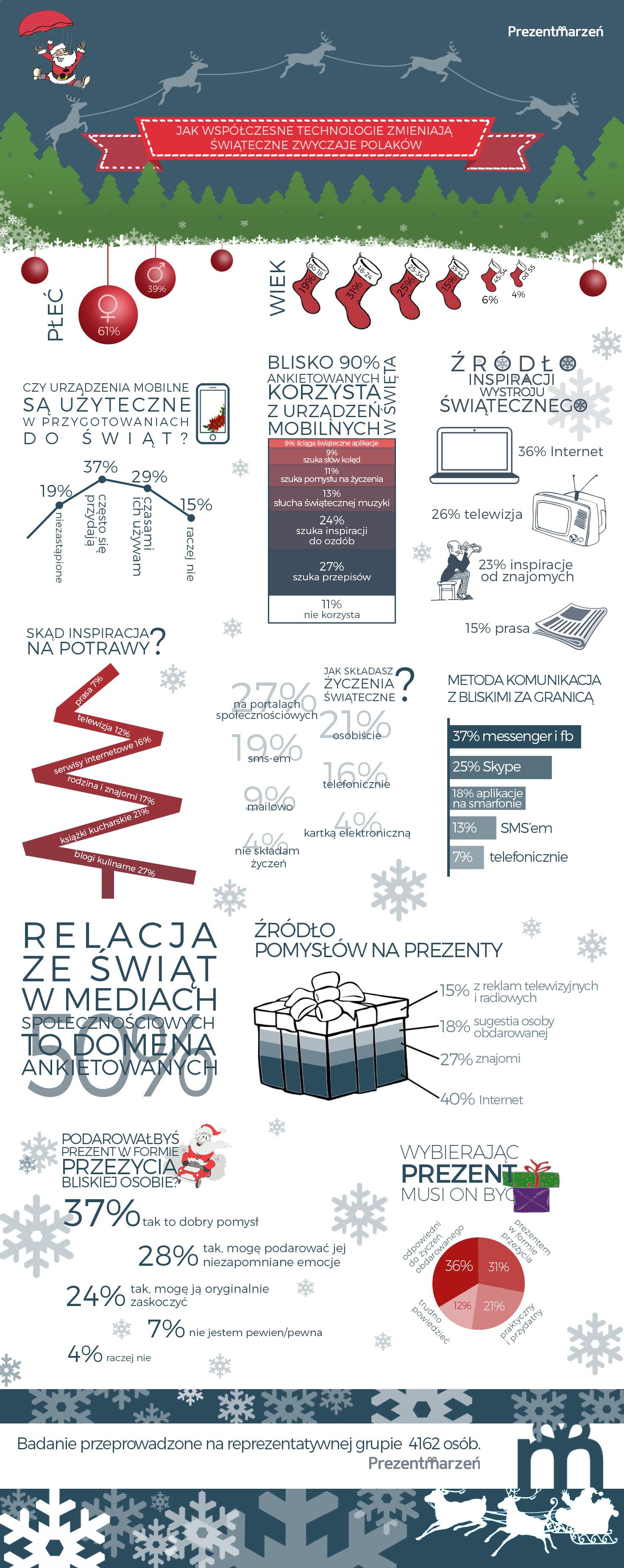 Wyniki badania. Bez wirtualnego świata Polacy nie potrafią obchodzić już świąt!
